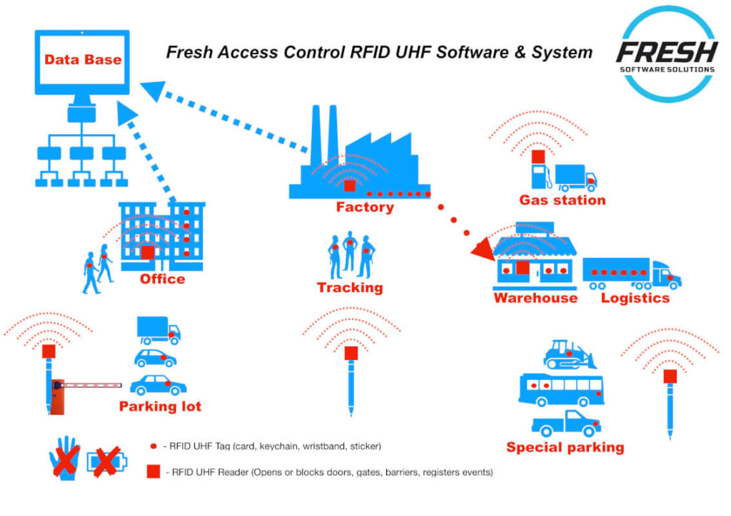 Access Control Software RFID Radio-Frequency Identification